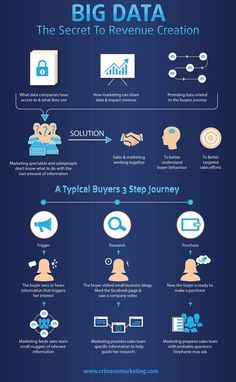 Big Data: The Secret to Revenue Creation [Infographic] : MarketingProfs Article
