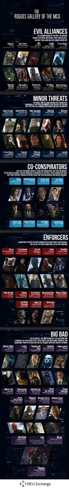 I GOTTA SAY, THIS IS WHY MARVEL IS BEATING DC IN THE MOVIE UNIVERSES!!  The Rogues Gallery of the MCU [Infographic]