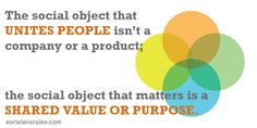 Social Object is the shared value or purpose that unites us; it is not the product or the company.