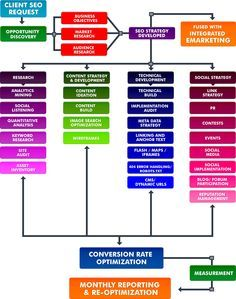 Search Engine Optimization Service | SEO Services