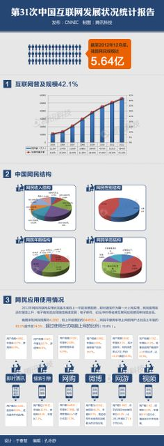 Quick profile of China's 564 million netizens across digital, social, mobile - Feb 2013. Source: Feb 2013