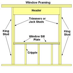 Step by step tutorial showing how to assemble window framing components using diagrams for clearer illustrations. Tyni House, Framing Construction, Home Fix, Vinyl Siding, Home Repairs, Shed Plans, Diy Home Improvement, Frames On Wall, Home Projects