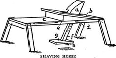 Make a bench 18 inches high of a good 2-inch plank, c. Make a slanting platform, b, through which is cut a hole in which the clamp a works. The clamp must be made of heavy hard wood that is tough and will not split. The shank, f, must be an extension of the clamp, a. Several holes in the plank will allow the clamp to be raised. The treadle g is kept in place by a peg at h. To operate this horse place foot upon the treadle, insert the wood under the edge of a, and push back on the treadle.