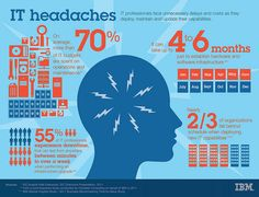 IBM PureSystems Infographic - IT Headaches #puresystem