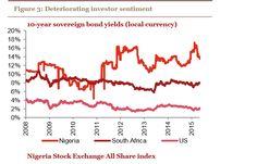 Global Business, Investors, Bond