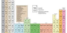 Waste away the afternoon with this periodic table with pop culture tropes in place of chemicals