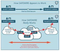 safewire.it - a more secure way of sharing files