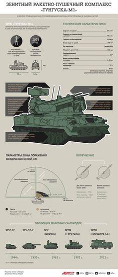Зенитный ракетно-пушечный комплекс «Тунгуска-М1».