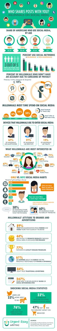 Who Shares Posts? Millennials On Social Media #infographic #SocialMedia #Millennials
