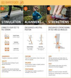 Fitness paleo/ primal style... Barefoot running