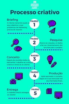 New design portfolio inspiration web ideas Web Design, Graphic Design Tips, Creative Design, Flyer Design, Social Marketing, Inbound Marketing, Digital Marketing, Book Cover Design, Book Design