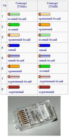 RJ45 color code rj45 color code Pinterest Electrical