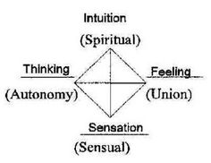 Cassandra Glebavicius Week Entry 4 Module 1 Here are the personality traits according to Jung. Counseling Psychology, Psychology Facts, Jungian Archetypes, Identity Development, Life Philosophy, Carl Jung, Psychiatry, Mindfulness Meditation, Tantra