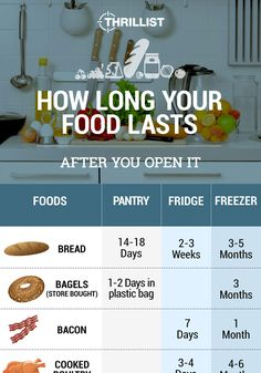 How Long Do All Your Favorite Foods Last After They're Opened? #infographic