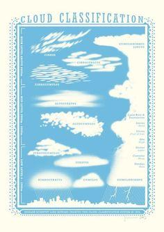 Pretty Cloud Classification Chart = Science + Art
