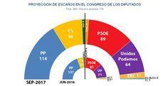 La gestión del PP en Catalunya impulsa a C's y otras cuatro noticias que no debes perderte este martes 5 de septiembre de 2017