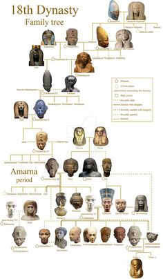 Dynasty XVIII in Egyptian History was basically Alabama on s'emids. - Dynasty XVIII in Egyptian History was basically Alabama on steroids. Egyptian Pharaohs, Egyptian Mythology, Egyptian Symbols, Egyptian Goddess, Egyptian Kings And Queens, Royal Family Trees, Ancient Egypt History, Ancient Aliens, Ancient Greece