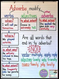 Adverbs anchor chart- use this anchor chart to teach your students about some of the trickier aspects of adverbs. In this blog post, you'll find a FREE student version of the anchor chart, as well!