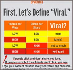 Viral By Design: 3 Social Media Secrets