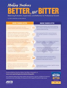 Evaluation, supervision, and reflection should be designed to lead teachers to professional growth, not bitterness. Learn how in Making Teachers Better, Not Bitter. School Leadership, Leadership Coaching, Educational Leadership, Leadership Development, Leadership Types, Coaching Quotes, Leadership Activities, Leadership Qualities, Teamwork Quotes