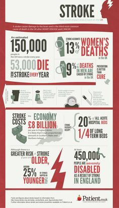 The personal and economic impact of stroke in the UK