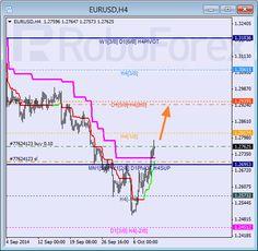 """Анализ уровней Мюррея для EUR USD """"Евро к Доллару США"""" на 9 октября 2014"""