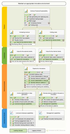 KPIs for innovation that go beyond simple R&D budgeting. Use an example of a strategy map for innovation to describe your own strategy for innovations. Strategic Roadmap, Strategic Leadership, Strategic Planning, Innovation Management, Innovation Strategy, Business Innovation, Business Model, Business Analyst, Business Tips
