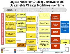 The mother of all Logic Models.