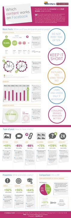#Infographie Comment optimiser son taux de viralité sur les réseaux sociaux? #SocialMedia