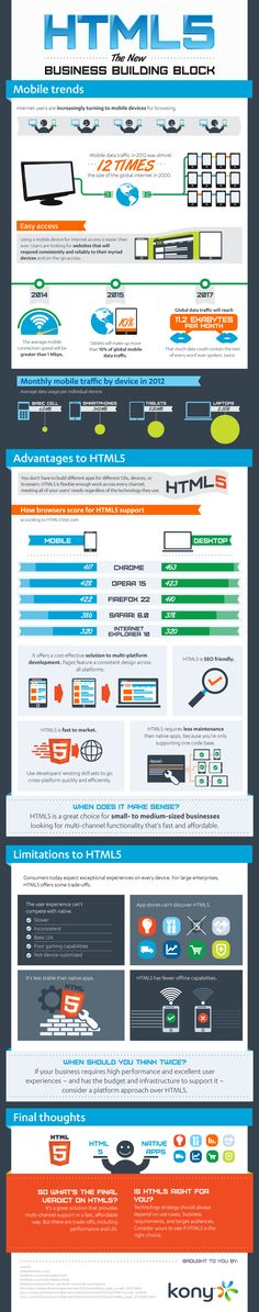 HTML5 The New Business Building Block   #Infographic #HTML5 #MobileTraffic #business