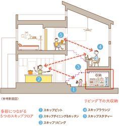 プラン | toko toko(トコトコ)| 商品ラインナップ | 戸建住宅 |〈公式〉三井ホーム(注文住宅、賃貸・土地活用、医院・施設建築、リフォーム) Split Level, Japan Architecture, Tiny House Cabin, Architects, Dining Table, Loft, House Design, How To Plan, Mini