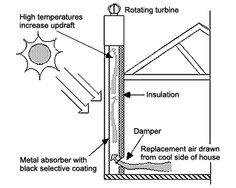 Thermal chimney