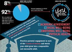 From birth through high school, 92 percent of a child's time is spent at home. Parental engagement is critical and it starts with YOU! #parenting #parenthood #YOUparent
