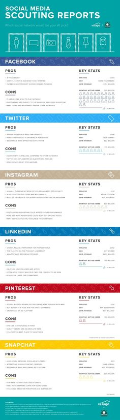 The Pros & Cons of Facebook, Twitter, Instagram & Other Social Networks <