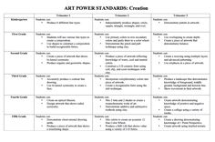 How to Assess Your Art Program from The Art of Education (AOE) founder Jessica Balsley. Power Standards