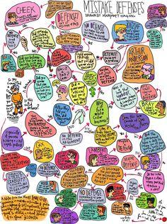 Law School Print Criminal Law Mistake Defenses by Razblint on Etsy Criminal Law, Criminal Defense, Law School Humor, School Staff, Lsat Prep, Legal Humor, Divorce Attorney, Paralegal, Exam Study