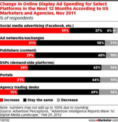 Marketers Accelerate Social Display Ad Spending