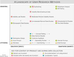 Wann welche User Experience Forschungsmethoden angewandt werden sollten
