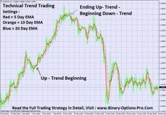 Technical trend Trading Strategy for Binary OPtions Explained in detail : binary-options-pr...