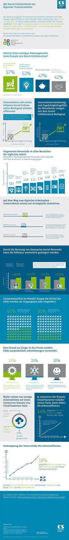 6 von 10 Firmen wollen mit Social Collaboration Unternehmenskultur verbessern