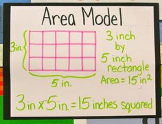Area Model Chart
