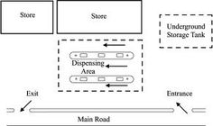 Simple Petrol Station Design Drawing