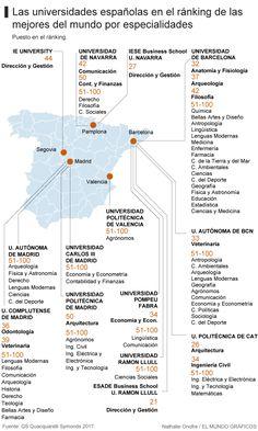 ¿Cuáles son las 10 facultades españolas que están entre las 50 mejores del mundo?   Sociedad Home   EL MUNDO