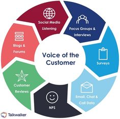 The seven sources of data you should include in your Voice of the Customer research. To find out about how to create your VoC, and what it will do for your business, check out the full blog. Content Marketing, Social Media Marketing, Digital Marketing, Amélioration Continue, Group Interview, Secondary Research, Customer Survey, Focus Group, Research Methods