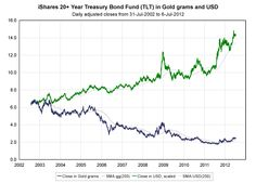 In the last ten years US Treasuries were a poor investment in gold terms.