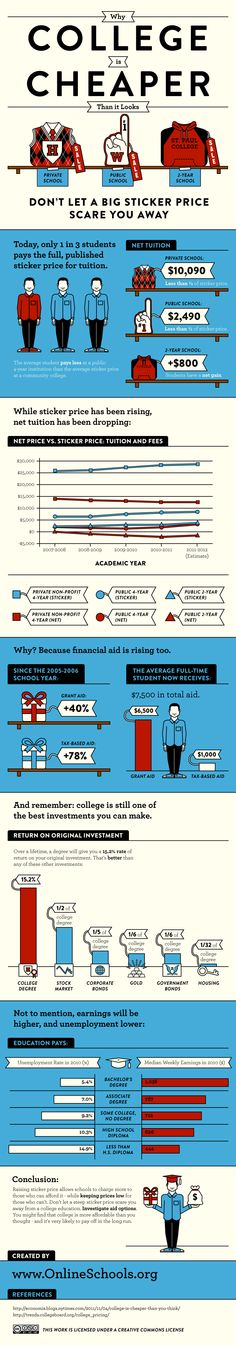 Infographic The Cost of Not Finishing a College Degree Pinterest