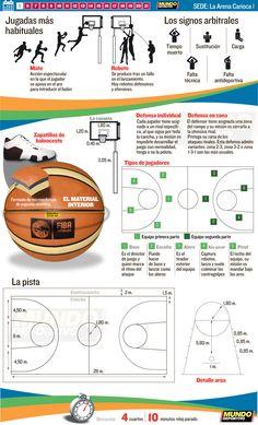 Baloncesto Río 2016