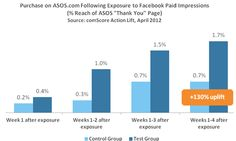 ASOS Experiences the Facebook Effect:Using paid media to leverage the potential of earned properties such as the Facebook Brand Page yields positive ROI.