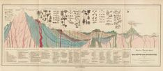 Alexander von Humboldt, diagram of a cross-section of the earth's crust, 1841. From Heinrich Berghaus,Physikalischer Atlas(Gotha: J. Perthes, 1852). Courtesy Harvard Map Collection, Pusey Library, Harvard University