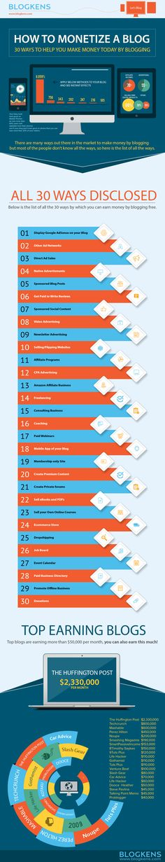 A listing of the various ways in which bloggers earn revenue